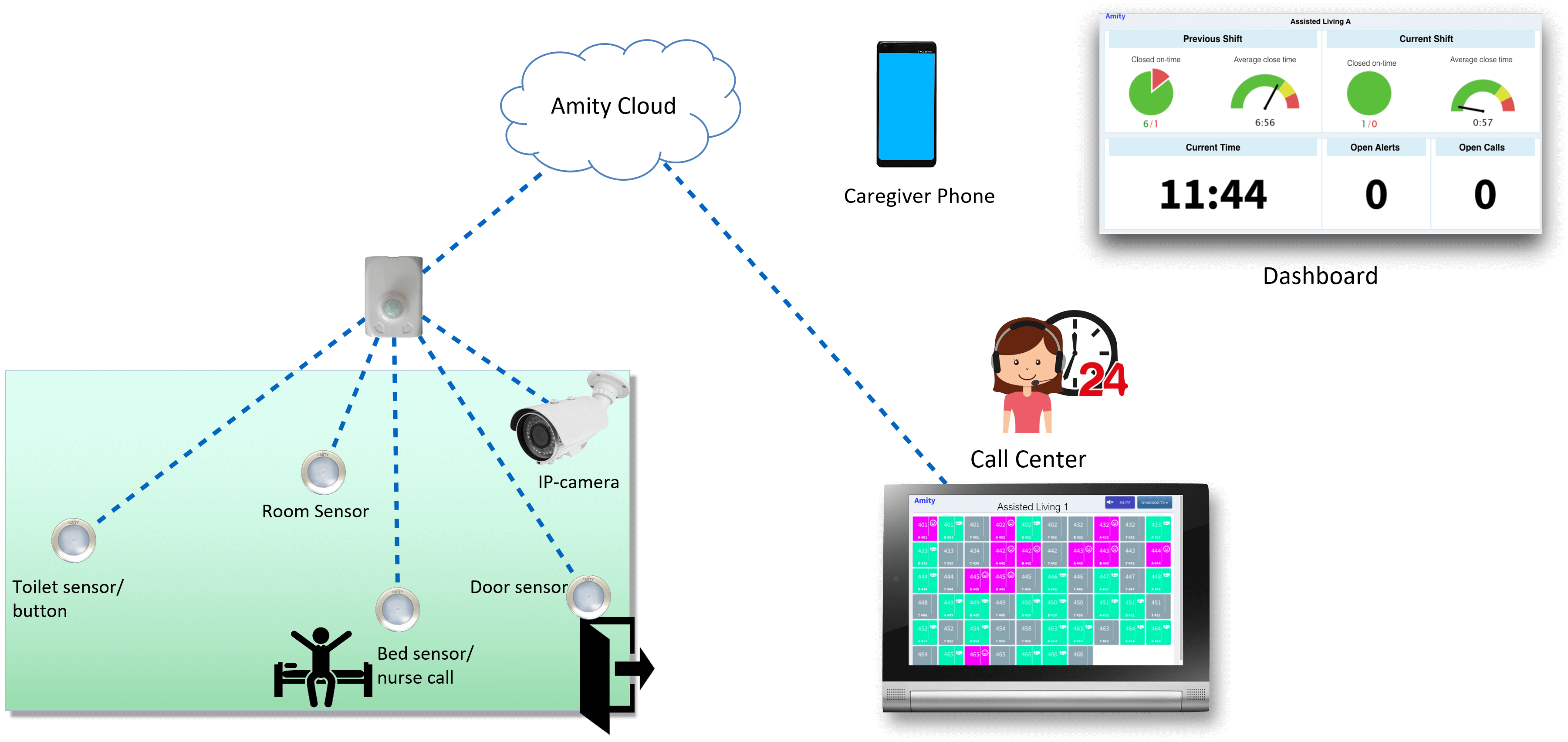 Assisted Living Monitoring System Amity